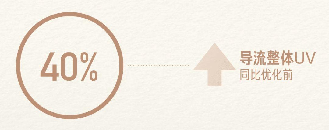 如何让设计驱动转化,黄页日常导流视觉升级