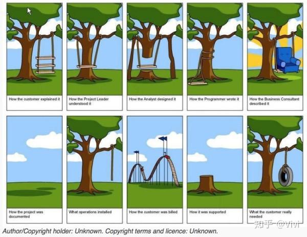 产品设计中的用户故事(场景)