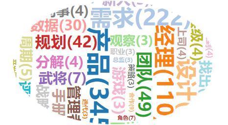 """产品经理框架知识(一)——工作流程的""""352""""阵型"""