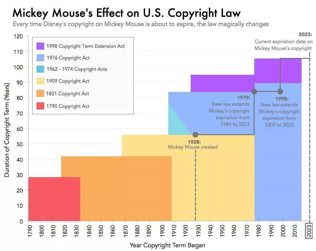 IP 的中年危机 | 米老鼠 91 岁了,迪士尼是怎么给它「续命」的?-第4张图片