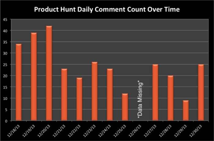 【用户增长实例】国内Product Hunt模仿者全军覆没