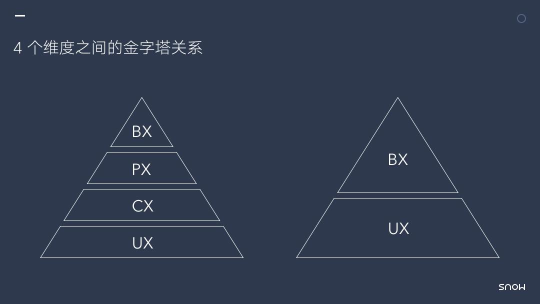 浅谈用户体验的 4 个维度