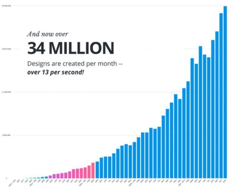 成功设计公司背后的市场营销之道-第15张图片