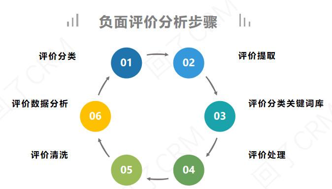 万字干货:提升DSR(顾客满意度)最全的方法都在这了!-第12张图片