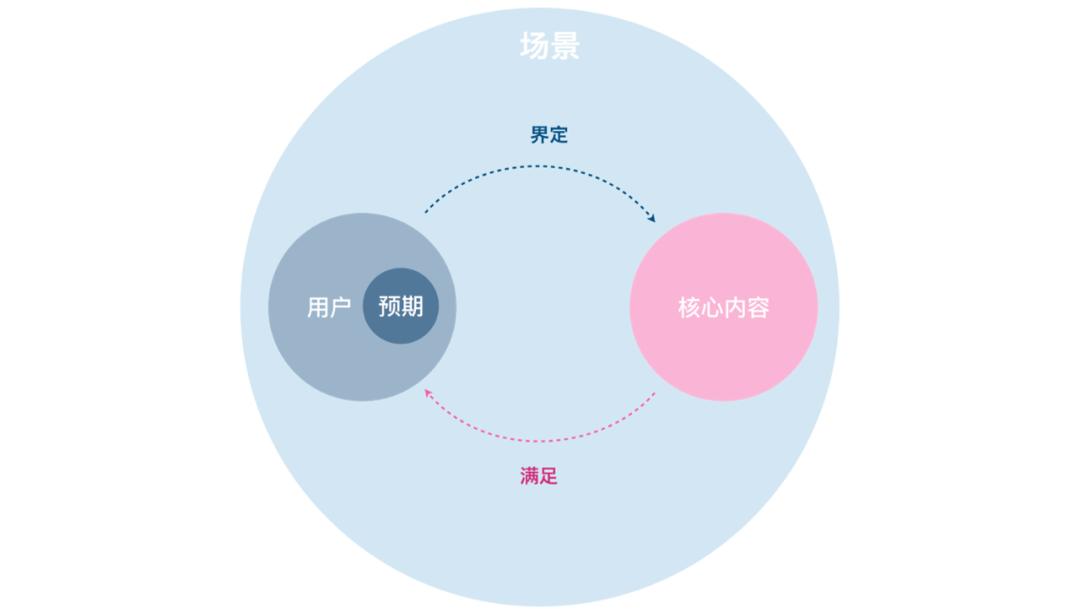 设计师如何做一份以用户体验为心中的PPT | 汇报总结能力提升篇