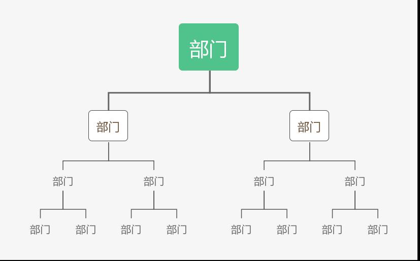 最好的权限设计,是先区分功能权限和数据权限插图(5)