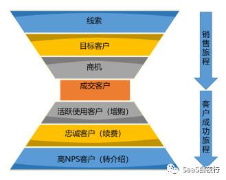 SaaS创业路线图(61)客户成功管理框架