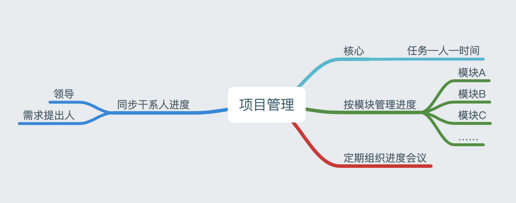 产品经理实战第五步:项目管理的白与黑插图(1)