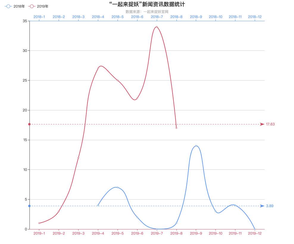 不同时间维度的数据图表