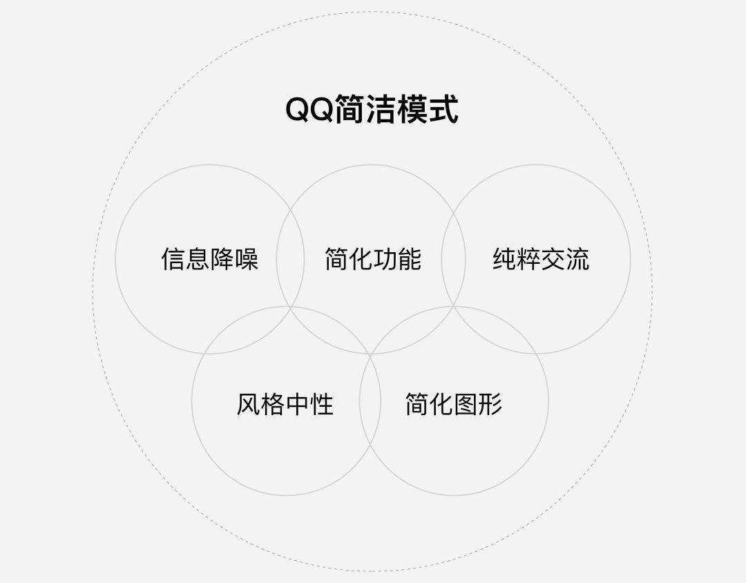 QQ极简与夜间模式设计