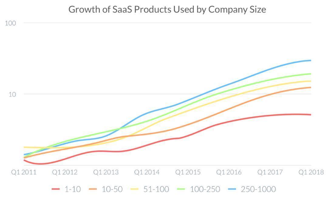 脱碳入硅,美国SaaS企业的智能化进程