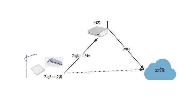物联网平台功能介绍之一:物接入和物管理