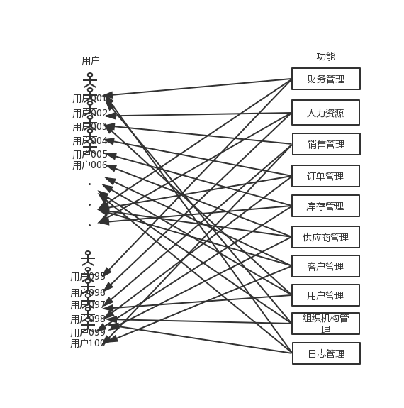 最好的权限设计,是先区分功能权限和数据权限插图(1)