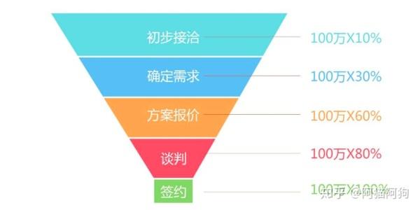 B2B行业CRM业务分析总结