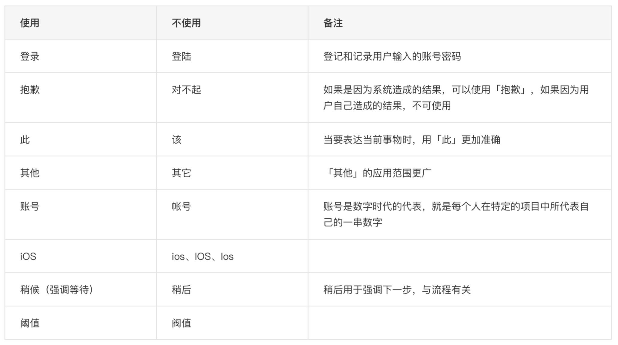 B端产品文案使用的六个修养