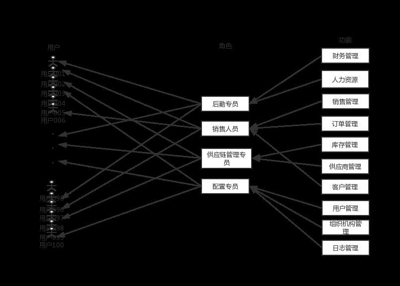 最好的权限设计,是先区分功能权限和数据权限插图(3)