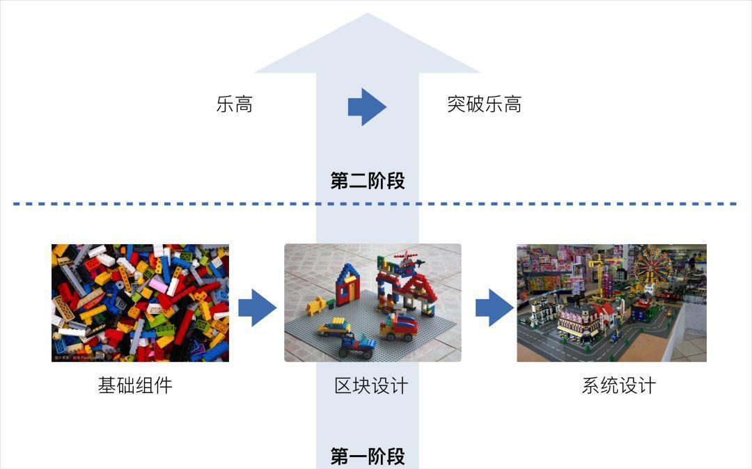 B端产品的交互设计流程探索——乐高设计法和用户体验的二次提升