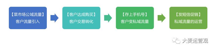 算命先生的卦摊:私域流量在传统行业的应用!