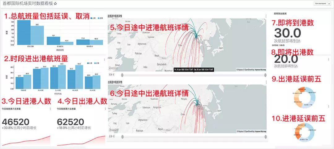 数据可视化大屏设计经验分享【高级篇】