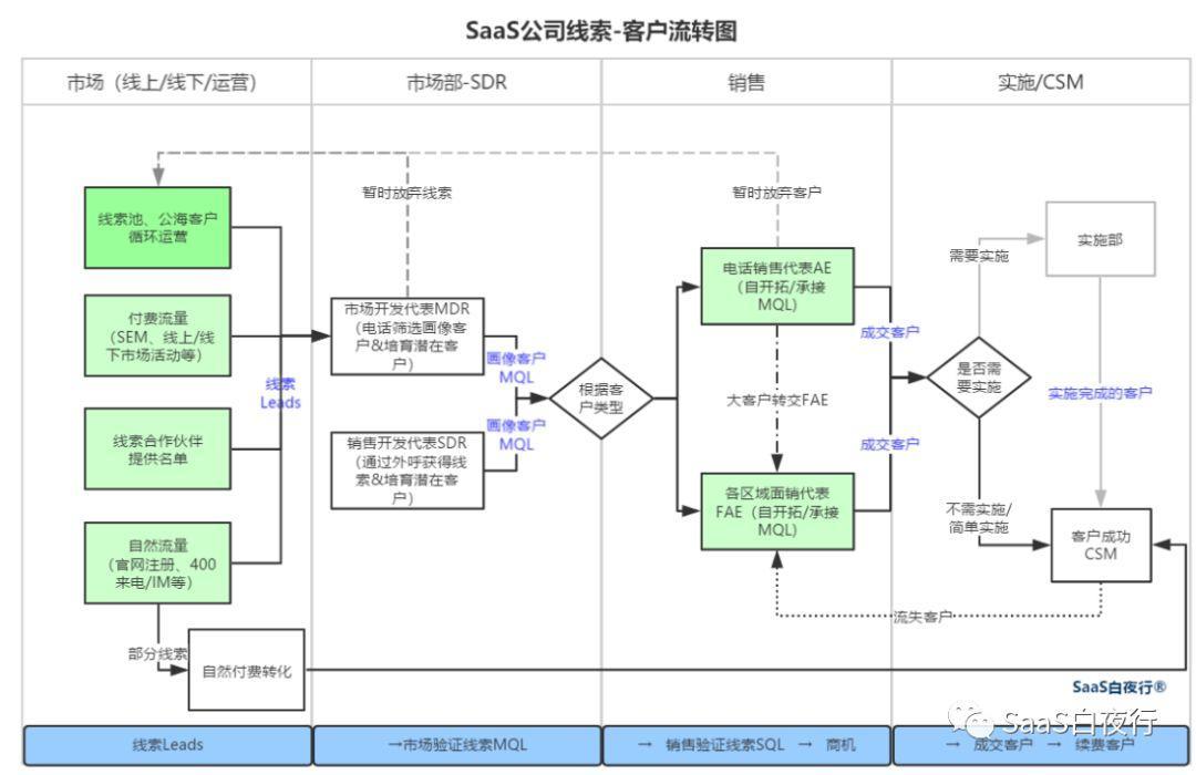 SaaS创业路线图(62)线索客户流转及SDR管理