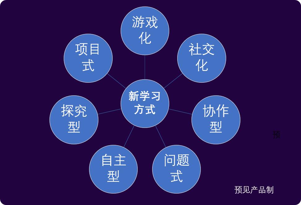 人工智能教育下的7种新学习方式插图(1)