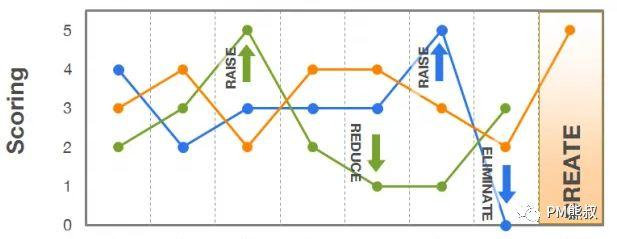 创业团队从0到1,产品设计师、产品经理的能力模型与职业成长之路
