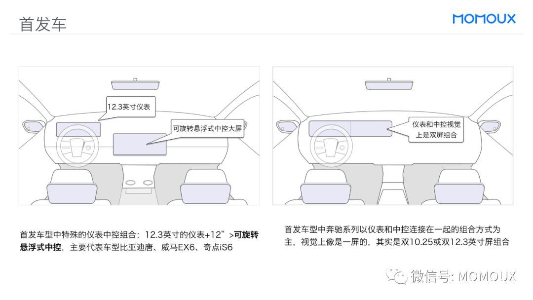 趋势洞察丨最全面的智能驾驶舱显示屏趋势分析
