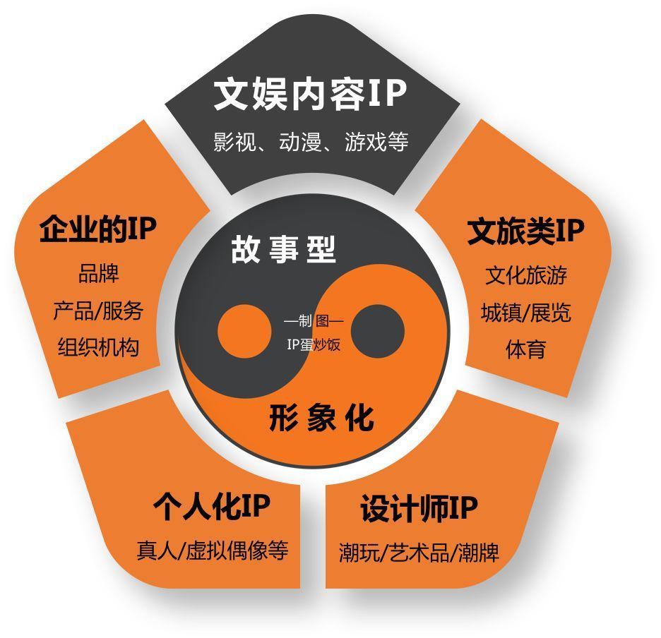 IP化的8种原型角色