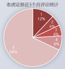 竞品分析报告:老虎证券 VS 富途牛牛插图36