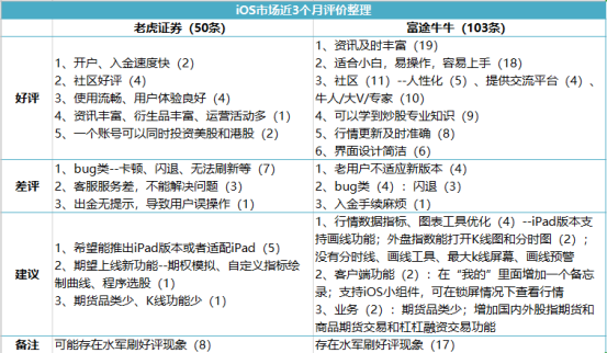 竞品分析报告:老虎证券 VS 富途牛牛插图38