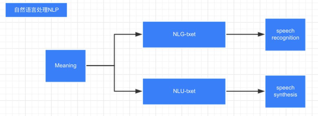 基于NLG(自然语言生成)算法的智慧医疗应用场景解析及构建经验