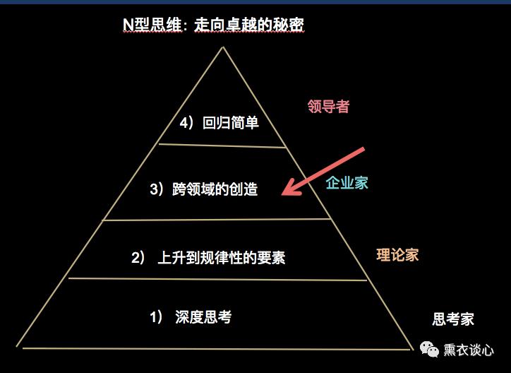 N型思维 ( 3) : 如X逆境中反手