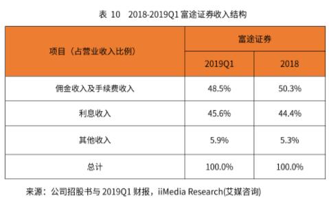 竞品分析报告:老虎证券 VS 富途牛牛插图39