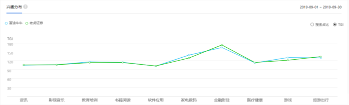 竞品分析报告:老虎证券 VS 富途牛牛插图19
