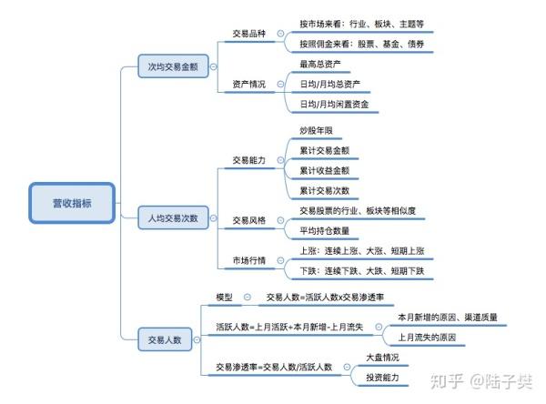 证券产品-运营规划拆解(下)
