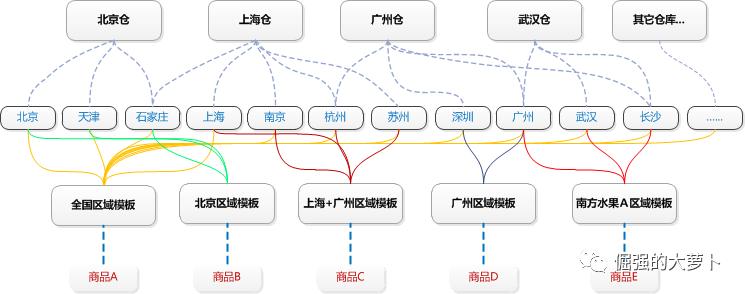 供应链管理-销售区域、运费模板与入库