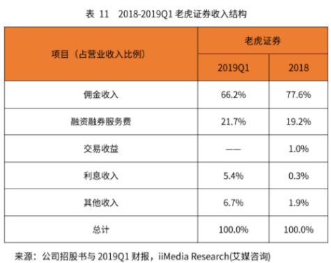 竞品分析报告:老虎证券 VS 富途牛牛插图40