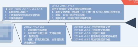 竞品分析报告:老虎证券 VS 富途牛牛插图16