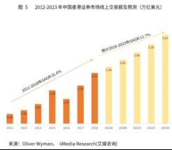 竞品分析报告:老虎证券 VS 富途牛牛插图4