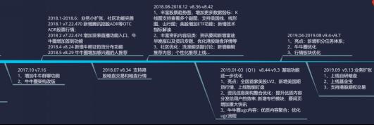 竞品分析报告:老虎证券 VS 富途牛牛插图14