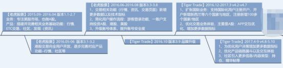 竞品分析报告:老虎证券 VS 富途牛牛插图15