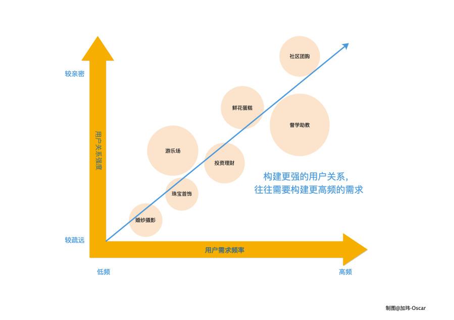短书:高频打低频的本质是构建更强的用户关系,需要构建更高频的需求