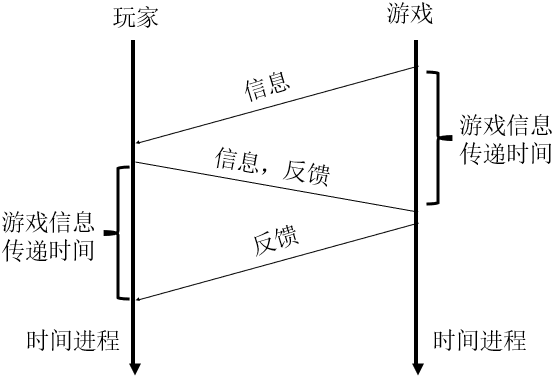以计算机网络的视角审视游戏独特的传播魅力 ——communication一词的两种翻译