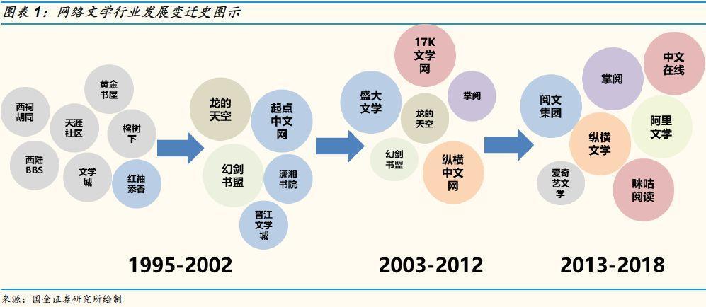 网络文学产业二十年:传说结束了,历史刚刚开始
