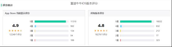 竞品分析报告:老虎证券 VS 富途牛牛插图34