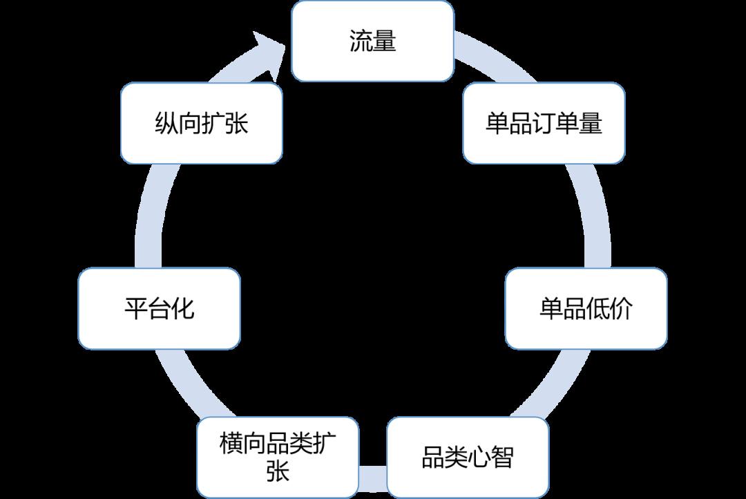 交易平台的常规发展路径 | 商业+产品
