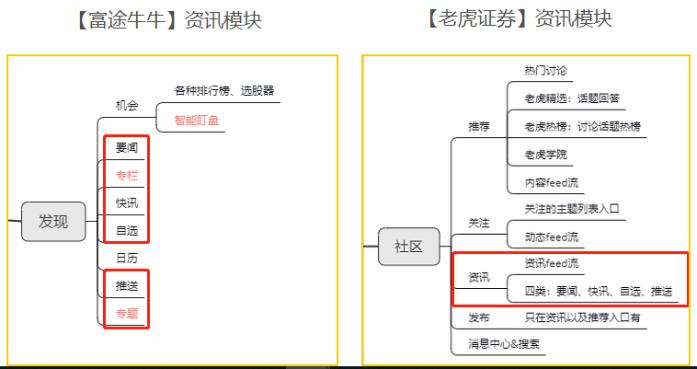 竞品分析报告:老虎证券 VS 富途牛牛插图33