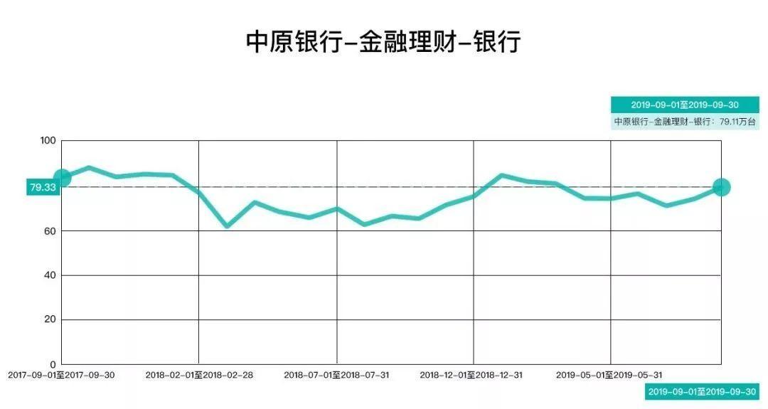 写《郑州没有互联网》一年后,我给郑州互联网做了个排名