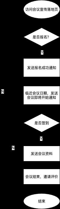 会议营销流程示例