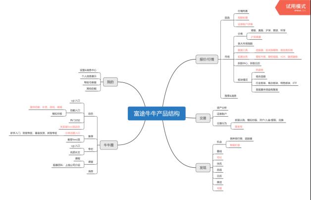 竞品分析报告:老虎证券 VS 富途牛牛插图20